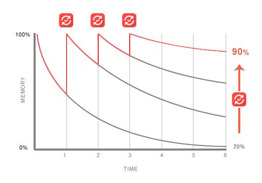 minimal traveler, english study, iknow!, google tool, Oblivion curve02
